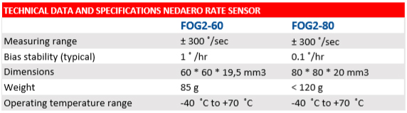 FOG Technical Data and Specs