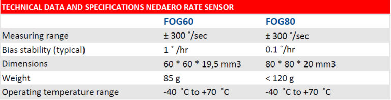 FOG Technical specs