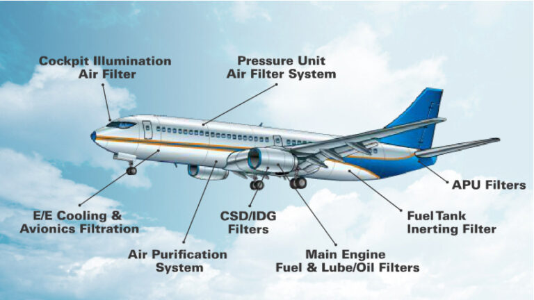 Filters for Commercial Aviation